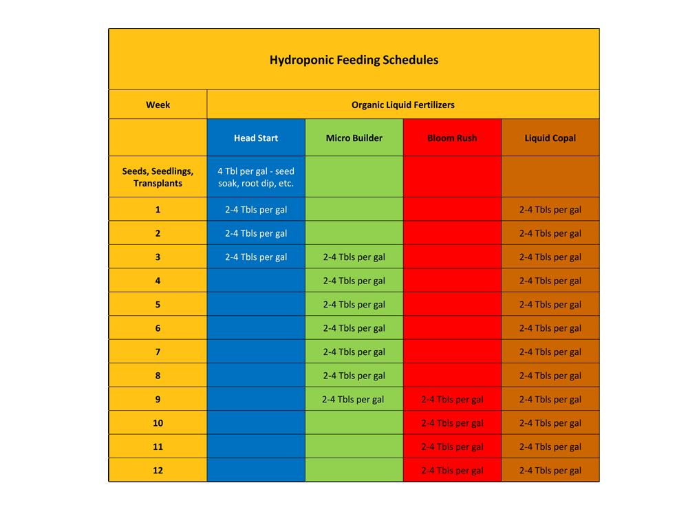 Feeding Schedules-2 hydroponic
