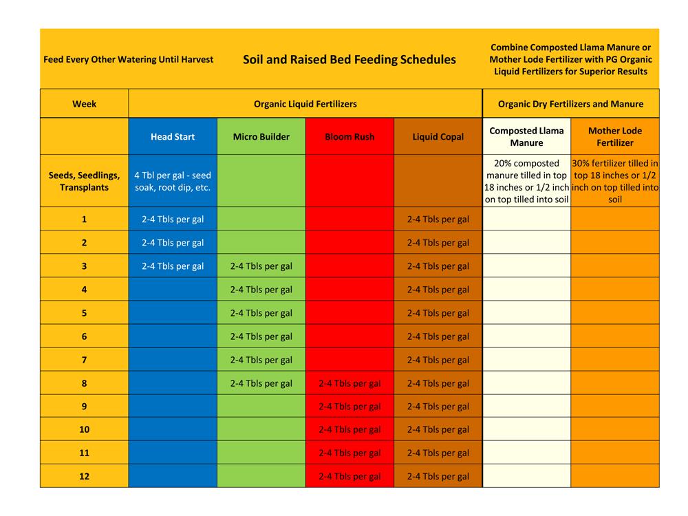 Feeding Schedules-2