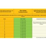 Feeding Schedules-2 micro builder